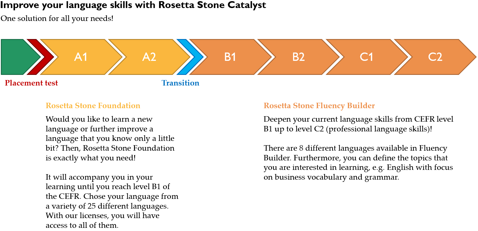 Structure of Rosetta Stone Online